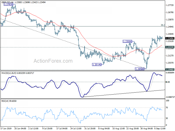 GBPUSD Technical Analysis With Chart  Today's Forecast