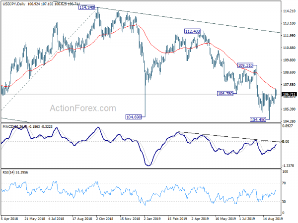 USDJPY Technical Analysis With Chart  Today's Forecast
