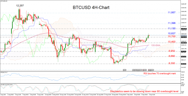 BTCUSD Exposed to Downside Corrections | Action Forex