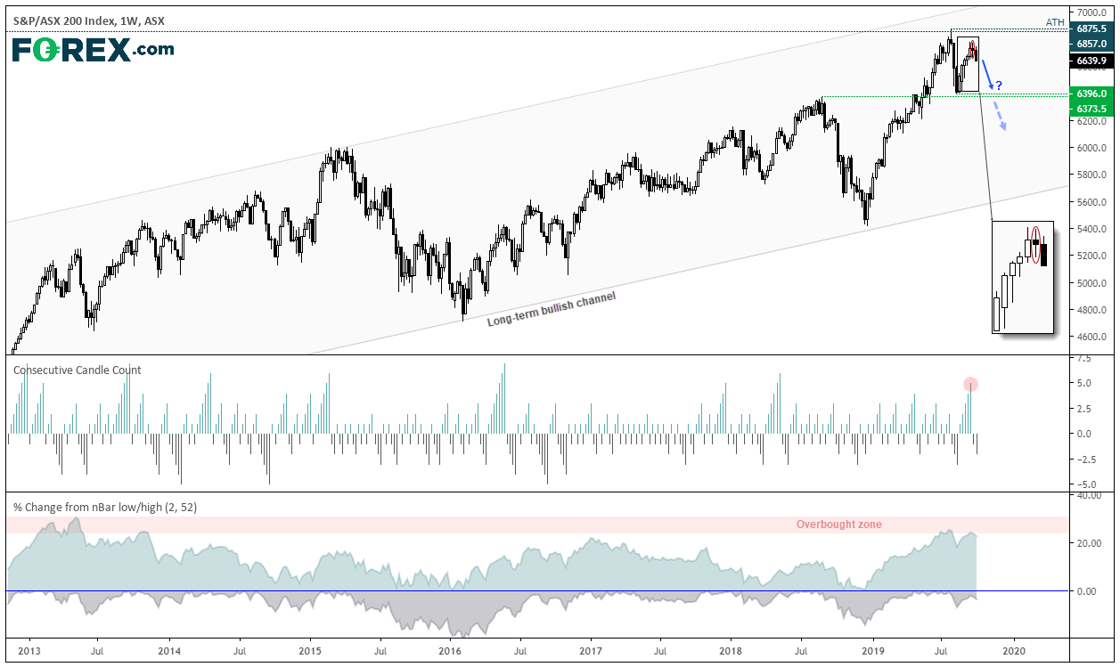 Asx200 Mean Reversion Could Finally Be Underway Action Forex