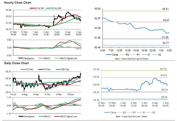 Forex factory crude oil inventory