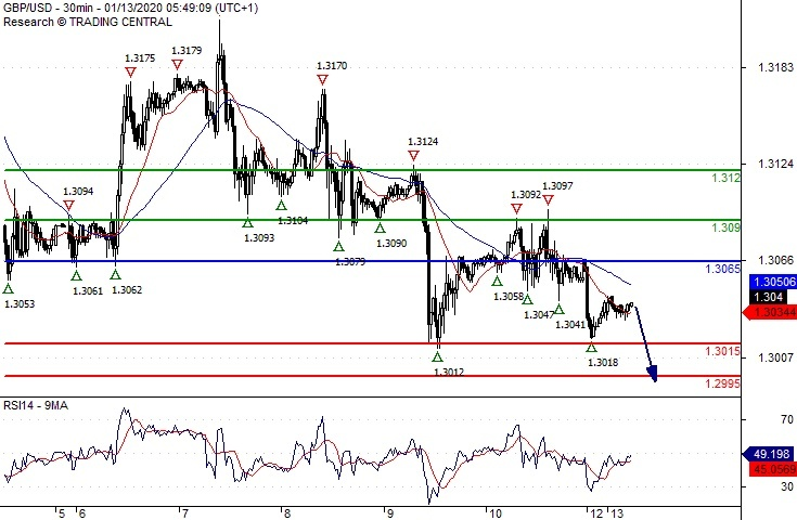 Action forex gbp usd