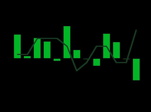 forex statistici salariale)