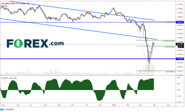 AUD/USD Could Move Lower If Stocks Can't Bounce Higher | Action Forex
