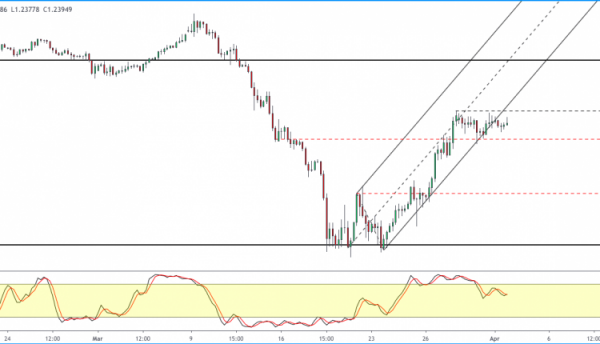 GBP/USD Consolidating After A Rally | Action Forex