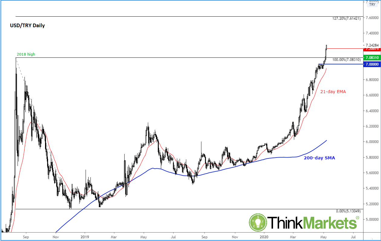 Chart To Watch Usd Try Action Forex