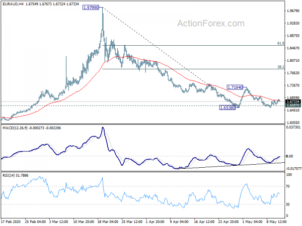 Photo of EUR / AUD Daily Outlook | Forex Action