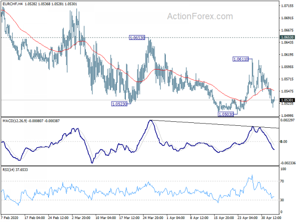 Photo of Daily outlook EUR / CHF | Forex action