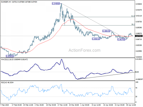Photo of EUR / GBP Daily Outlook | Forex action