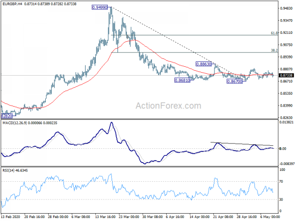 Photo of Weekly outlook EUR / GBP   Forex Action