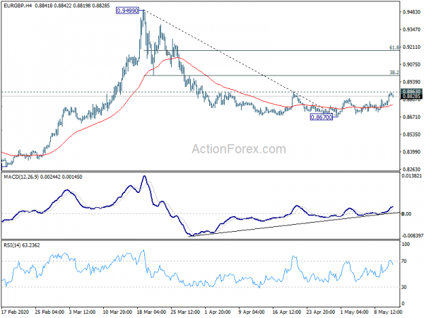 Photo of EUR / GBP Daily Outlook   Forex Action