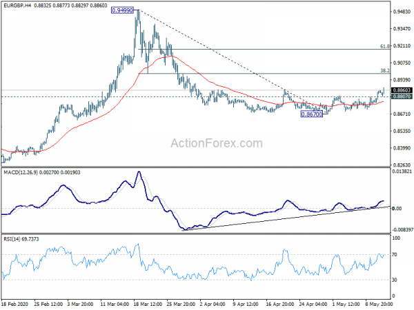 Photo of EUR / GBP mid-day outlook   Forex Action