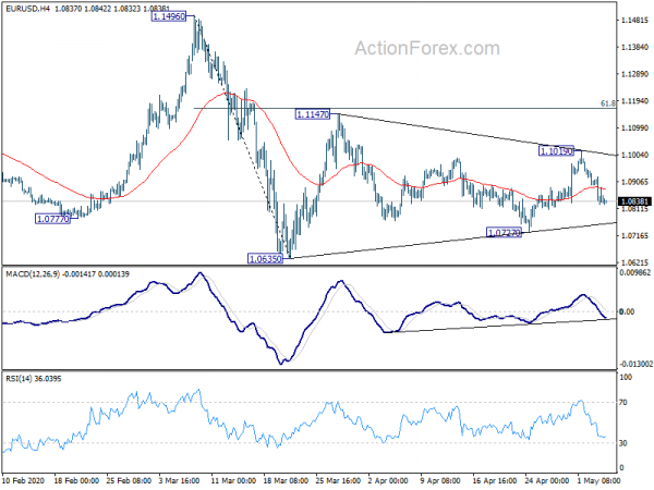 Photo of EUR / USD Daily Outlook | Forex action