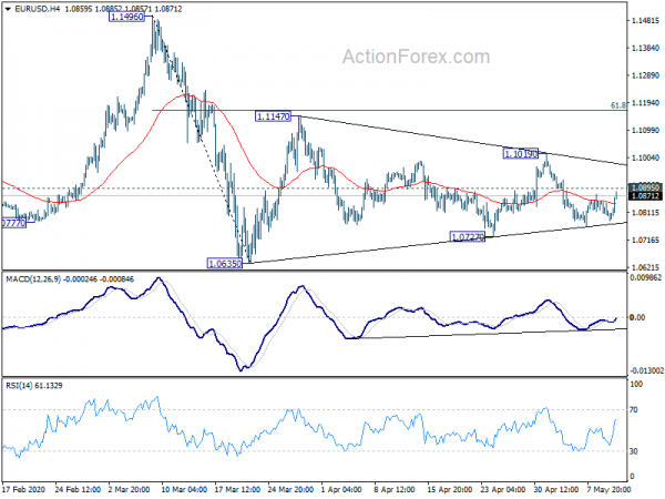 Photo of EUR / USD mid-day outlook | Forex Action