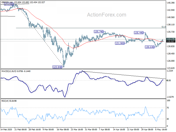 Photo of GBP / JPY Daily Outlook | Forex Action