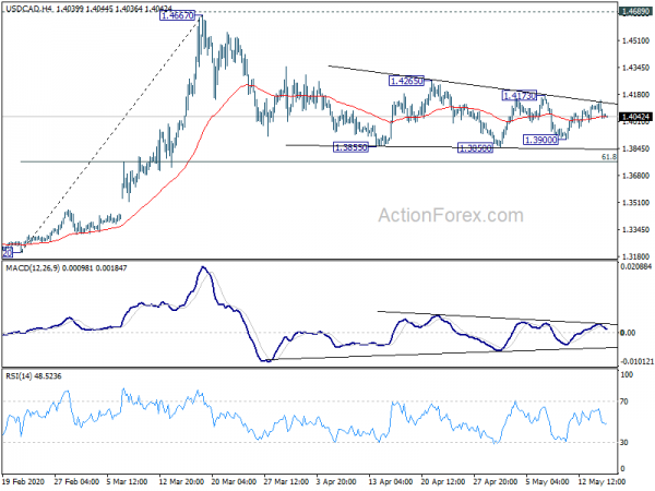 Photo of USD / CAD Daily Outlook | Forex Action