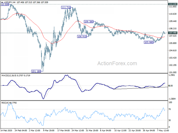 Photo of USD / JPY Daily Outlook   Forex Action