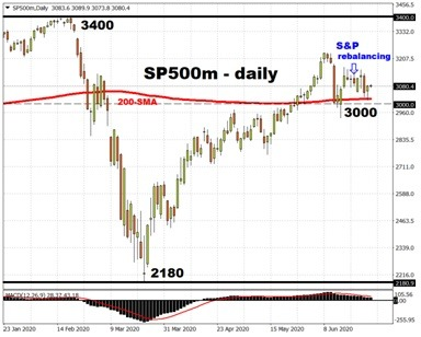 Russell rebalance impact on forex