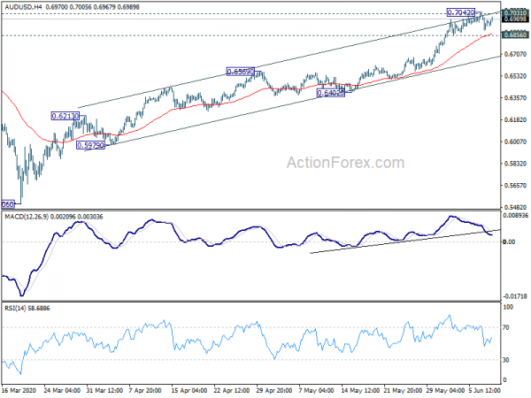 Audusd Technical Ysis With Chart