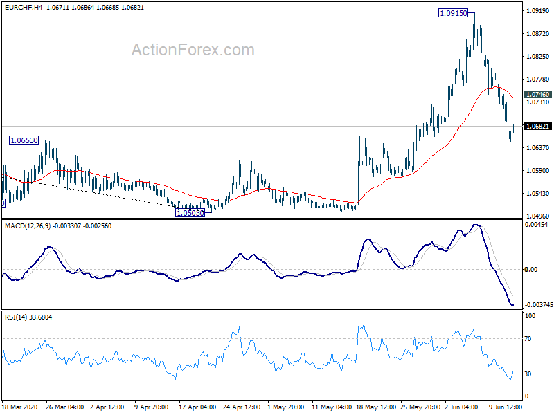 Eurchf Technical Ysis With Chart