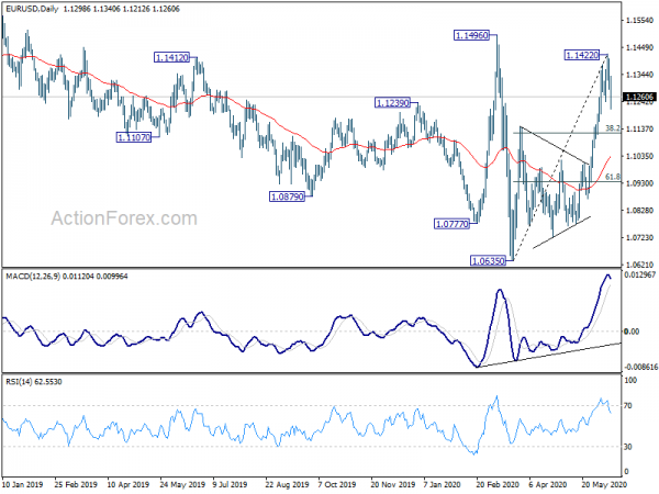 Eurusd Technical Ysis With Chart