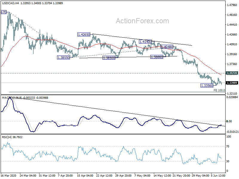 Usdcad Technical Ysis With Chart