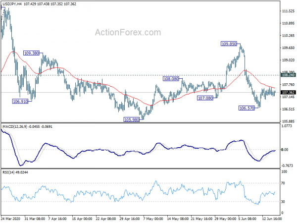Usdjpy Technical Ysis With Chart