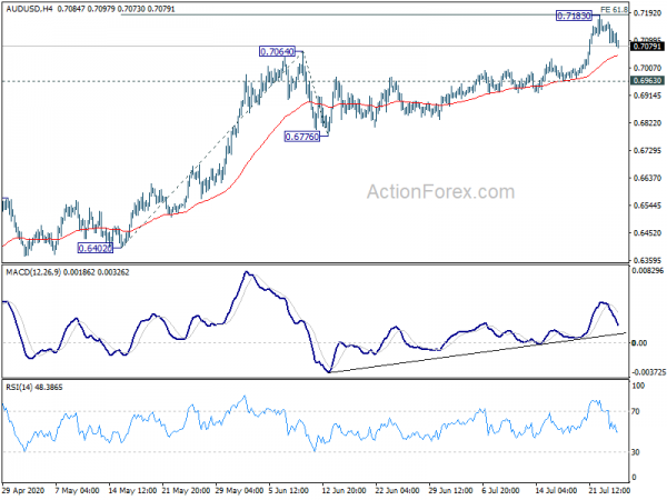 AUDUSD Daily Report | Action Forex