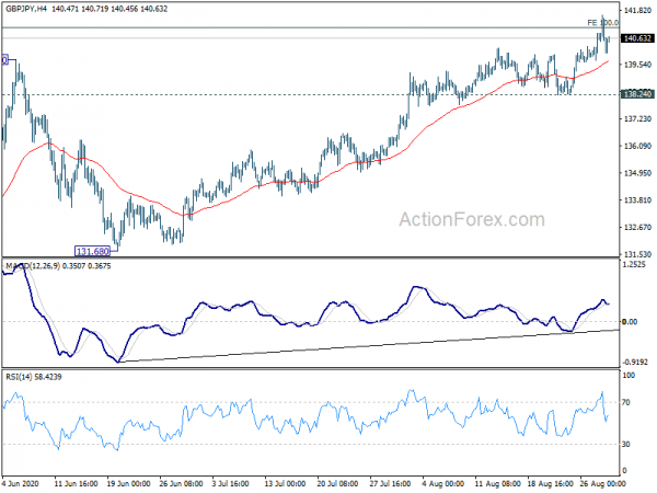 GBPJPY Technical Analysis With Chart. Today's Forecast. Market Review and Forecast