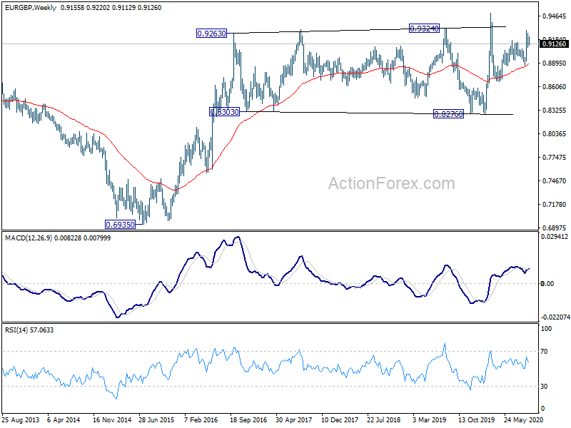 Actionforex eur/gbp rate pooled investment vehicle wikia