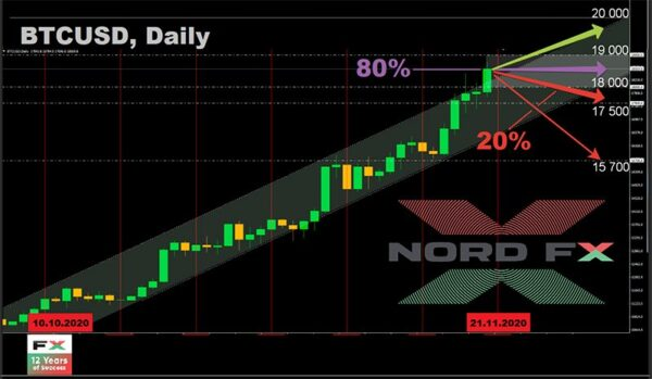 Forex Forecast and Cryptocurrencies   Action Forex 2
