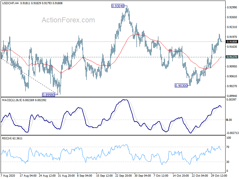 Usd/chf actionforex calendar repassy trista n&md investment corp