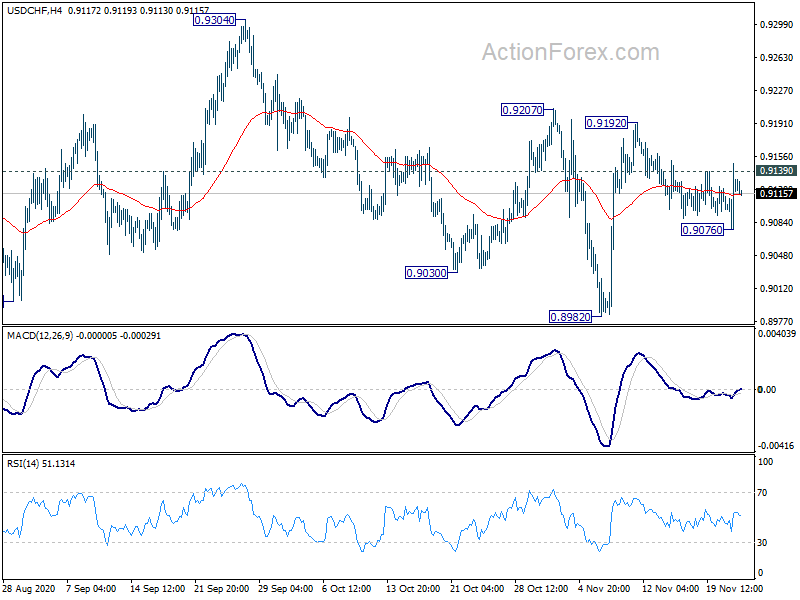 Usd/chf actionforex forecasts american century investments careers with no degree