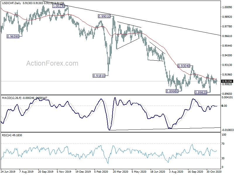usd/chf actionforex forecasts