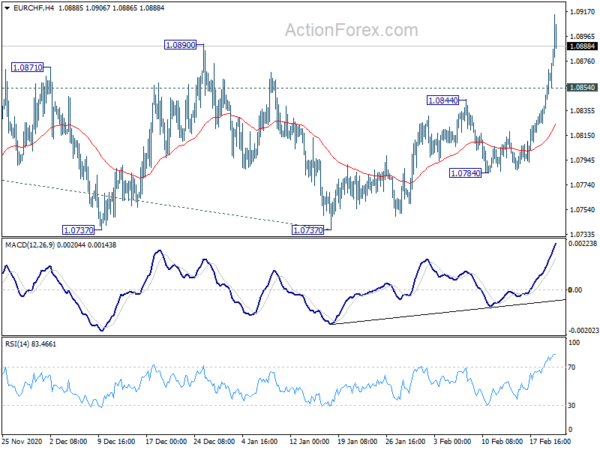 Photo of Midday outlook EUR / CHF | Forex action